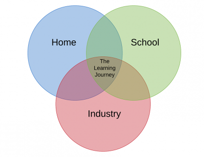 Southgate - The Learning Journey Home School Industry